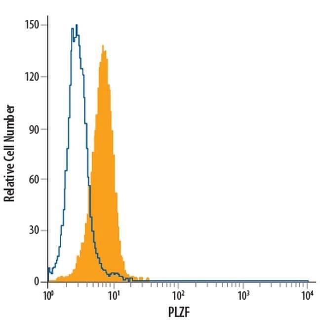 PLZF, PerCP, clone: 6318100, Invitrogen 100 Tests; PerCP