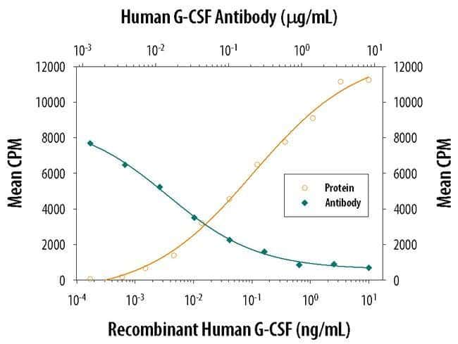 G-CSF Mouse anti-Human, Clone: 3316, Invitrogen 500 µg; Unconjugated