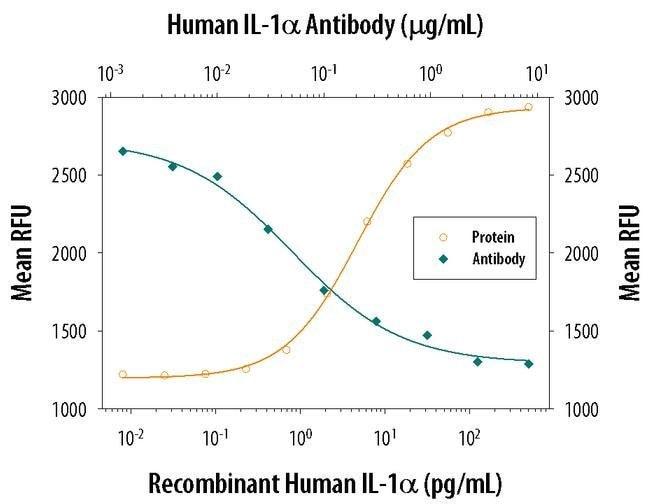 IL-1 alpha Mouse anti-Human, Clone: 4414, Invitrogen 500 µg; Unconjugated