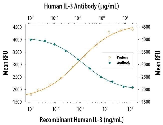 IL-3 Mouse anti-Human, Clone: 4815, Invitrogen 500 µg; Unconjugated