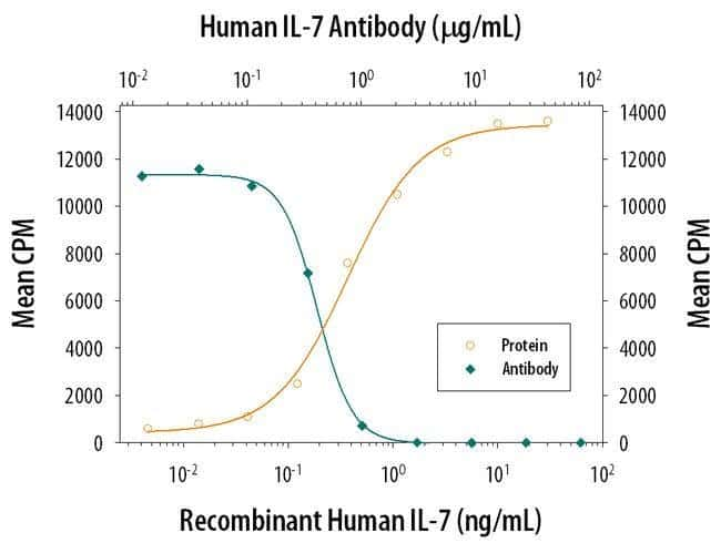 IL-7 Mouse anti-Human, Clone: 7417, Invitrogen 500 µg; Unconjugated