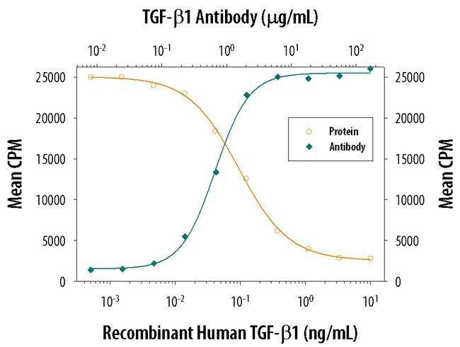TGF beta-1 Mouse anti-Mouse, Clone: 9016, Invitrogen 500 µg; Unconjugated