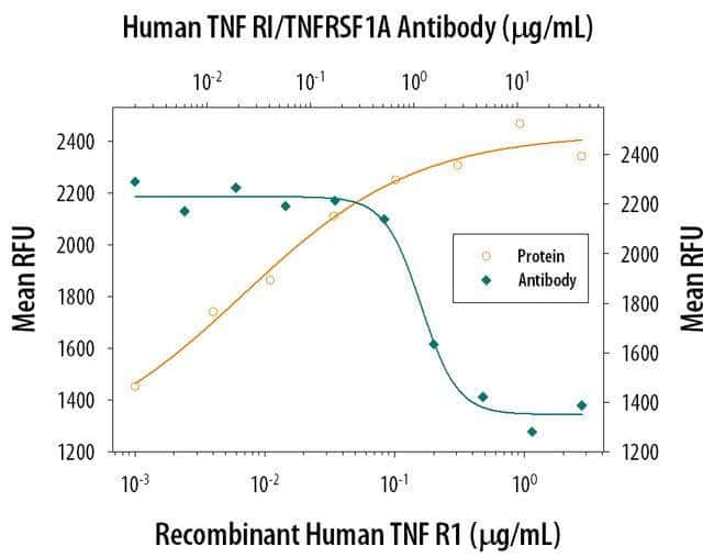 TNFR1 Mouse anti-Human, Clone: 16805, Invitrogen 500 µg; Unconjugated