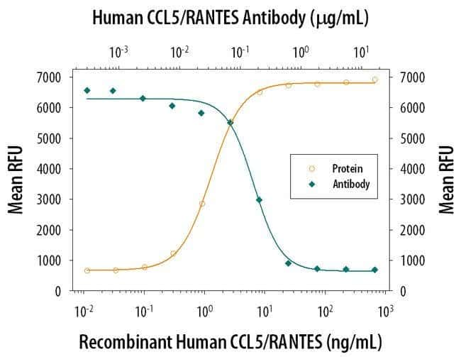 CCL5 (RANTES) Mouse anti-Human, Clone: 21418, Invitrogen 500 µg; Unconjugated
