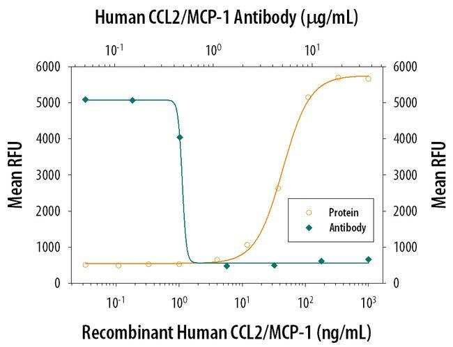 MCP-1 Mouse anti-Human, Clone: 23007, Invitrogen 500 µg; Unconjugated