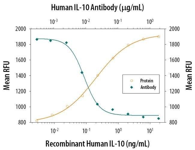 IL-10 Mouse anti-Human, Clone: 25209, Invitrogen 500 µg; Unconjugated