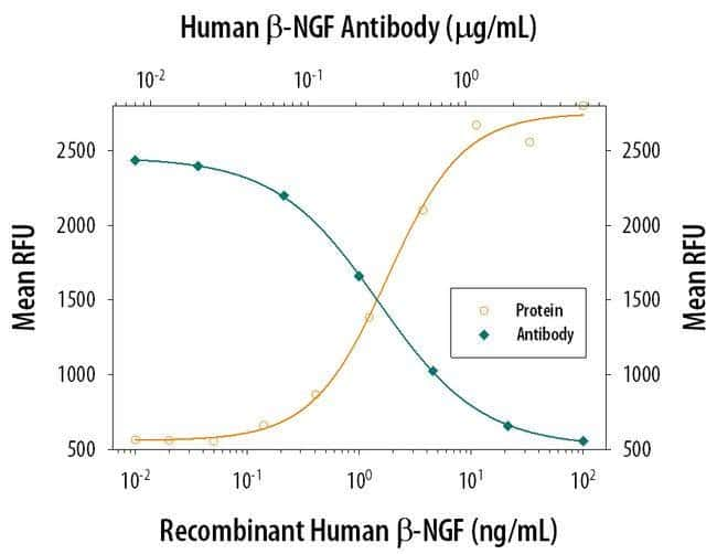 NGF Mouse anti-Human, Clone: 25623, Invitrogen 500 µg; Unconjugated