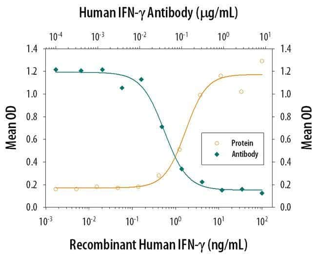 IFN gamma Mouse anti-Human, Clone: 25718, Invitrogen 500 µg; Unconjugated