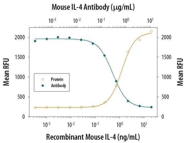 IL-4 Rat anti-Mouse, Clone: 30340, Invitrogen 500 µg; Unconjugated