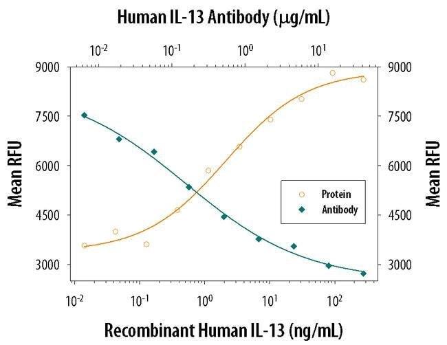 IL-13 Mouse anti-Human, Clone: 32116, Invitrogen 500 µg; Unconjugated