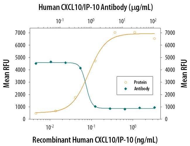 CXCL10 Mouse anti-Human, Clone: 33036, Invitrogen 500 µg; Unconjugated