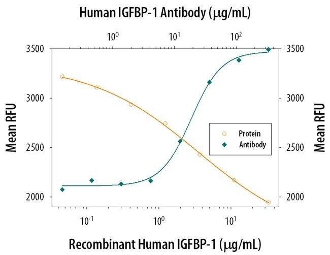IGFBP1 Mouse anti-Human, Clone: 33627, Invitrogen 500 µg; Unconjugated