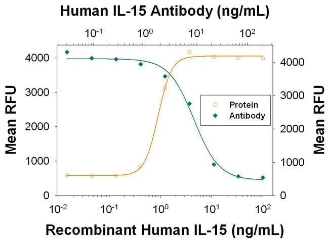 IL-15 Mouse anti-Human, Clone: 34505, Invitrogen 500 µg; Unconjugated