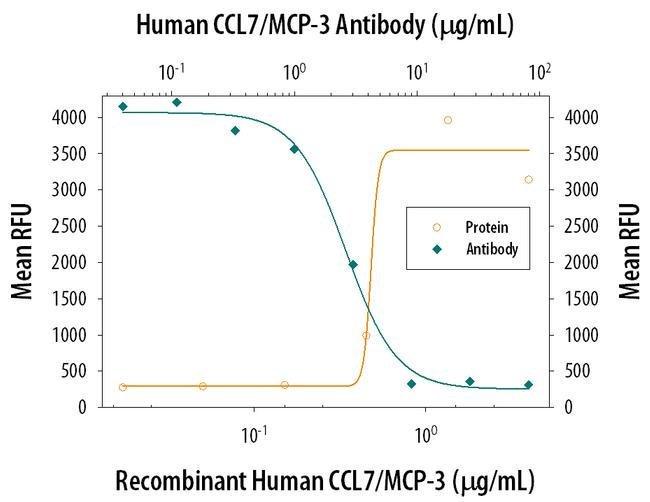 MCP-3 Mouse anti-Human, Clone: 36320, Invitrogen 500 µg; Unconjugated