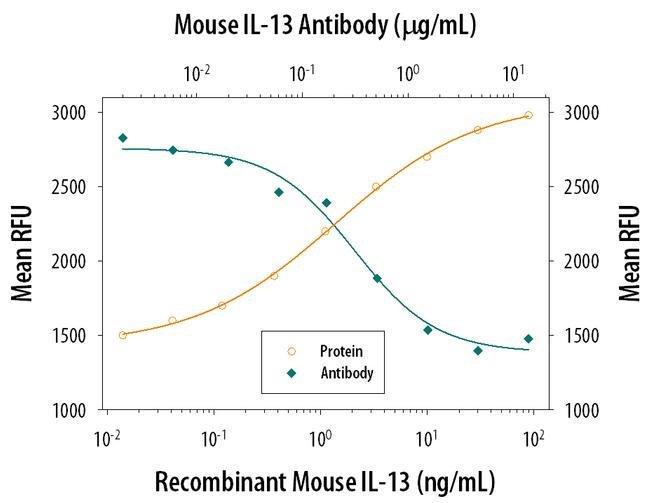 IL-13 Rat anti-Mouse, Clone: 38213, Invitrogen 500 µg; Unconjugated