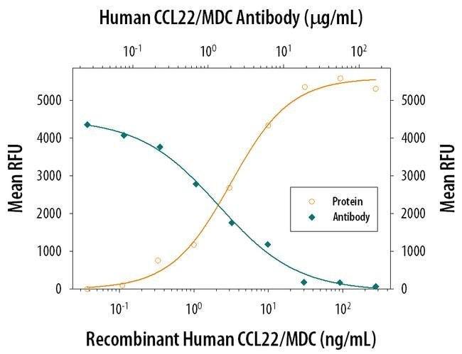 MDC Mouse anti-Human, Clone: 57226, Invitrogen 500 µg; Unconjugated