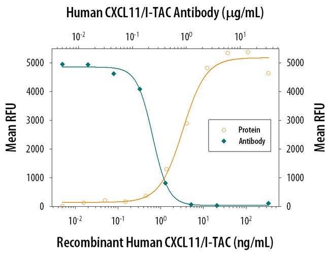 CXCL11 Mouse anti-Human, Clone: 87328, Invitrogen 500 µg; Unconjugated