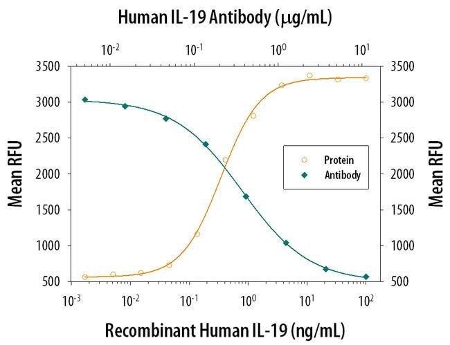 IL-19 Mouse anti-Human, Clone: 152112, Invitrogen 500 µg; Unconjugated