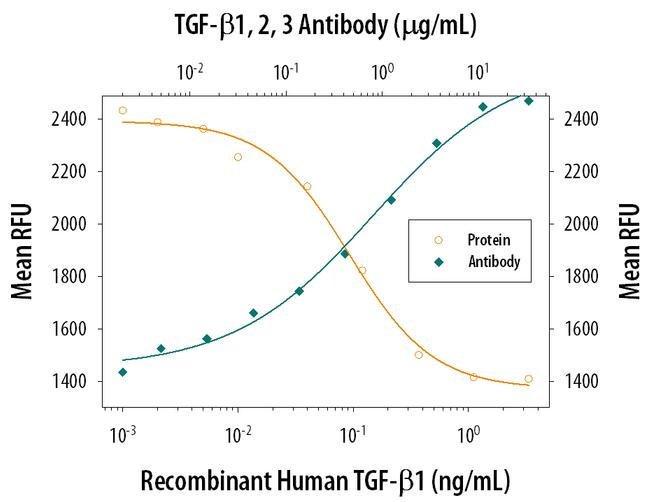TGF beta-1,2,3 Mouse anti-Human, Clone: 1D11, Invitrogen 500 µg; Unconjugated