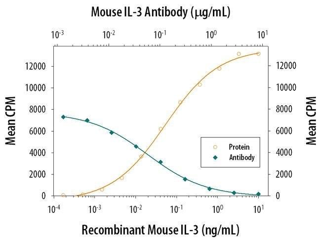 IL-3 Rat anti-Mouse, Clone: DNAX MP28F8-1, Invitrogen 500 µg; Unconjugated