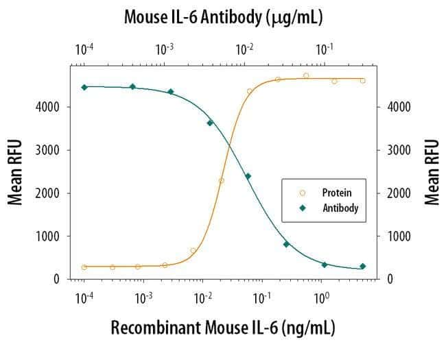 IL-6 Rat anti-Mouse, Clone: MP520F3, Invitrogen 500 µg; Unconjugated