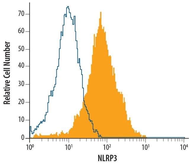 NLRP3 Rat anti-Human, Mouse, Clone: 768319, Invitrogen 100 µg; Unconjugated