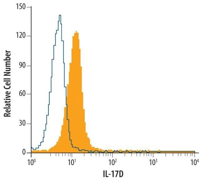 IL17D Mouse anti-Human, Clone: 246018, Invitrogen 100 µg; Unconjugated