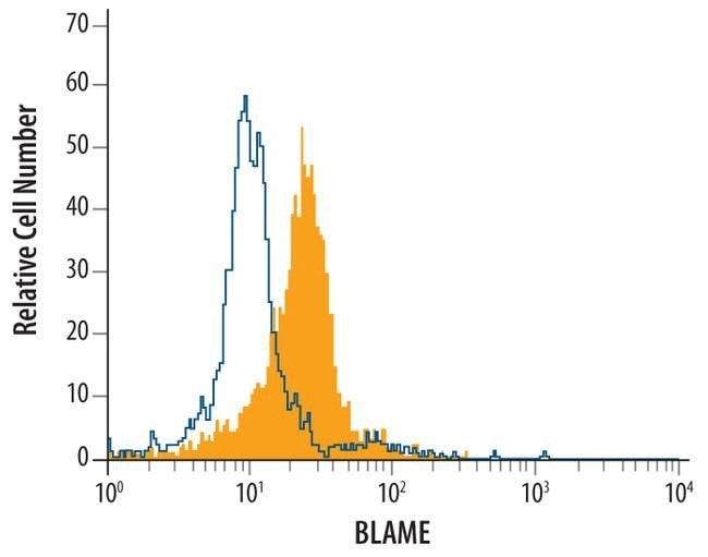 SLAMF8 Mouse anti-Human, Clone: 250014, Invitrogen 100 µg; Unconjugated