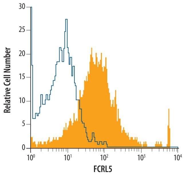 CD307e (FcRL5) Mouse anti-Human, Clone: 307307, Invitrogen 100 µg;