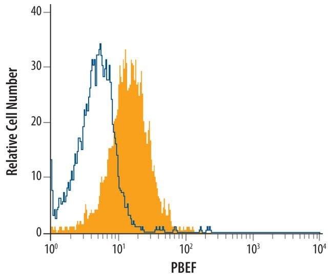 NAMPT Rat anti-Human, Mouse, Clone: 362616, Invitrogen 100 µg; Unconjugated
