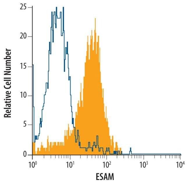 ESAM Mouse anti-Human, Clone: 408519, Invitrogen 100 µg; Unconjugated