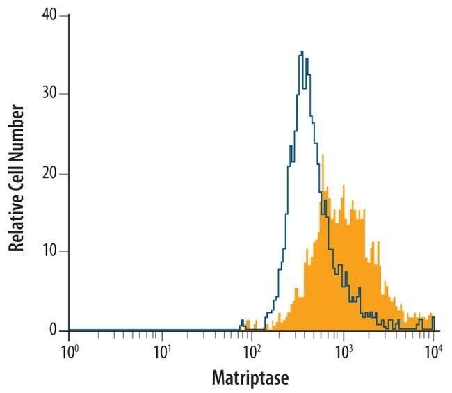 ST14 Mouse anti-Human, Clone: 416802, Invitrogen 100 µg; Unconjugated