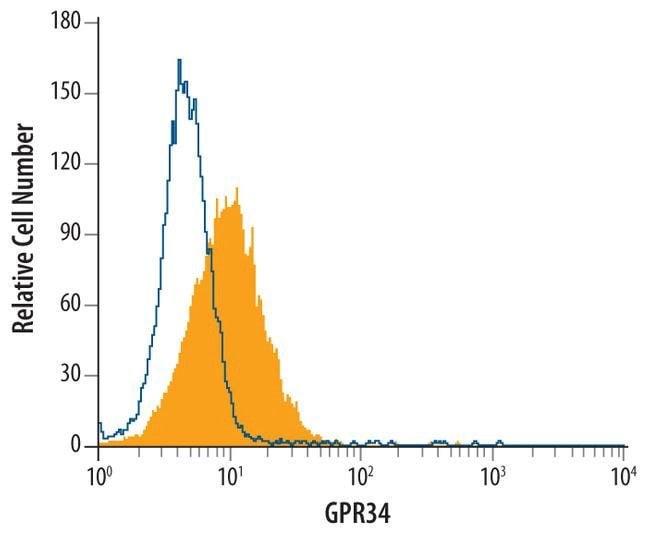 GPR34 Mouse anti-Human, Clone: 419859, Invitrogen 100 µg; Unconjugated