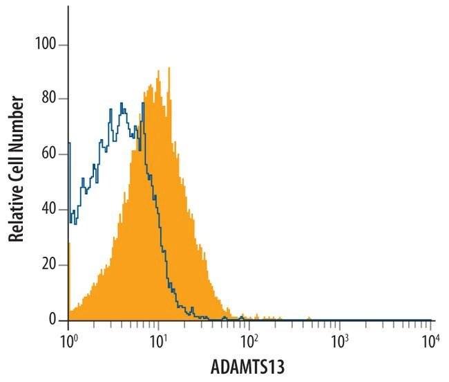 ADAMTS13 Mouse anti-Human, Clone: 442323, Invitrogen 100 µg; Unconjugated