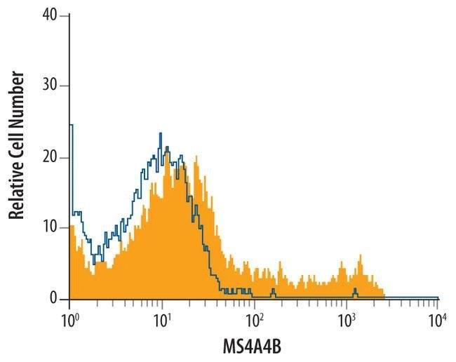 MS4A4B Rat anti-Mouse, Clone: 444008, Invitrogen 100 µg; Unconjugated
