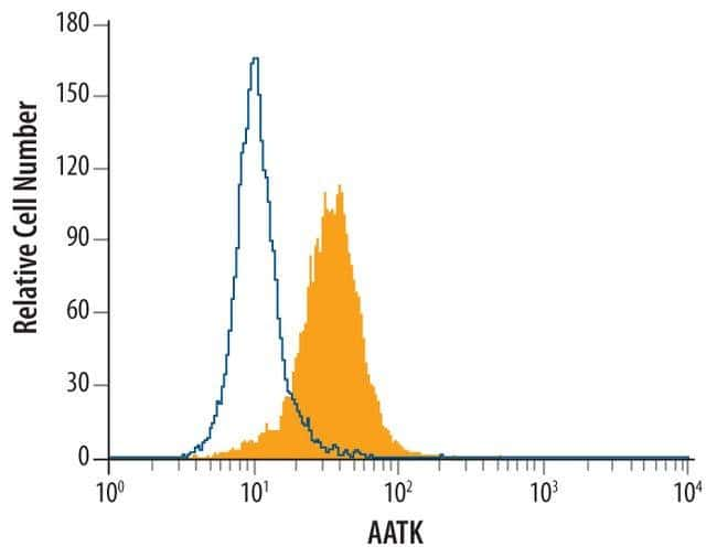 AATK Mouse anti-Human, Clone: 456006, Invitrogen 100 µg; Unconjugated
