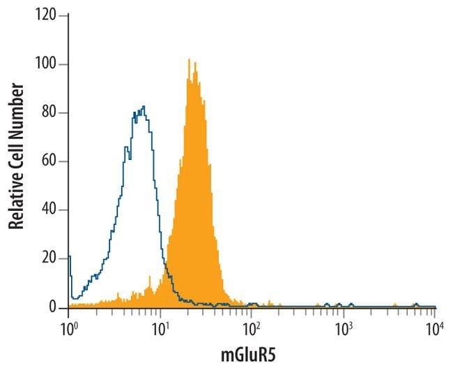 mGluR5 Mouse anti-Human, Clone: 464818, Invitrogen 100 µg; Unconjugated