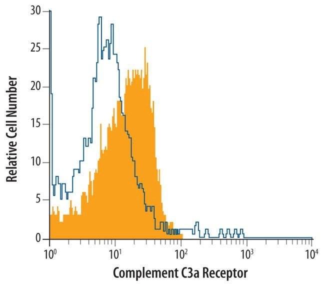 C3a Receptor Mouse anti-Human, Clone: 534625, Invitrogen 100 µg; Unconjugated