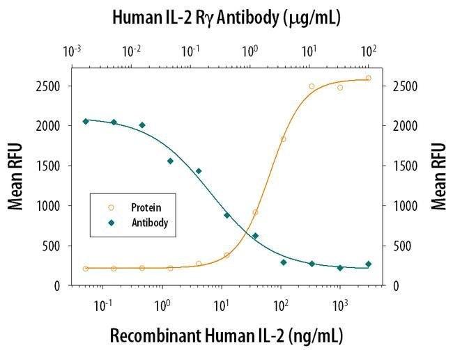 IL2RG Mouse anti-Human, Clone: 633162, Invitrogen 100 µg; Unconjugated