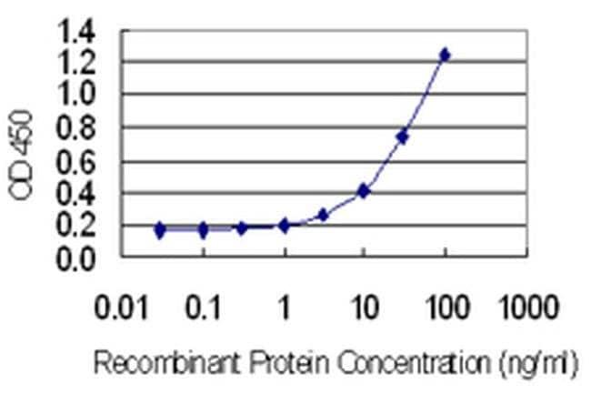 GAGE1 Mouse anti-Human, Clone: 4G6, Invitrogen 100 µg; Unconjugated