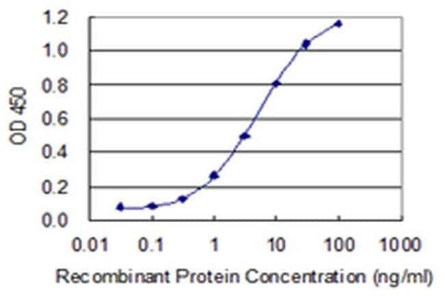 MFAP3 Mouse anti-Human, Clone: 1C7, Invitrogen 100 µg; Unconjugated