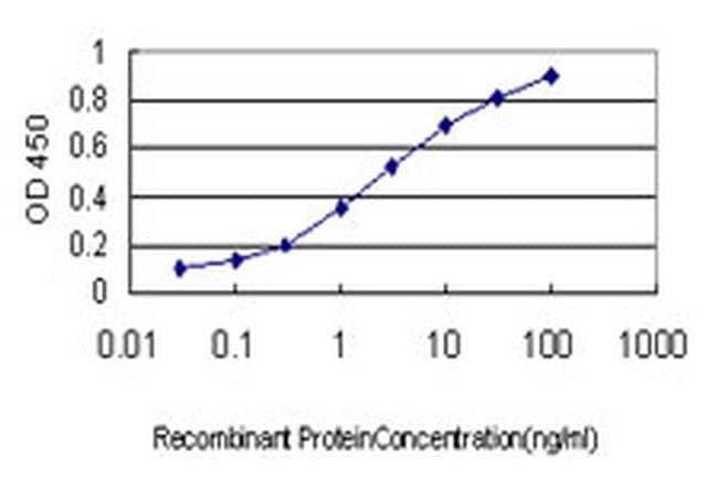 GNG4 Mouse anti-Human, Clone: 1D9-G11, Invitrogen 100 µg; Unconjugated