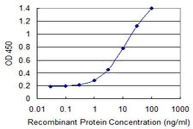 ZNF69 Mouse anti-Human, Clone: 1E3, Invitrogen 100 µg; Unconjugated