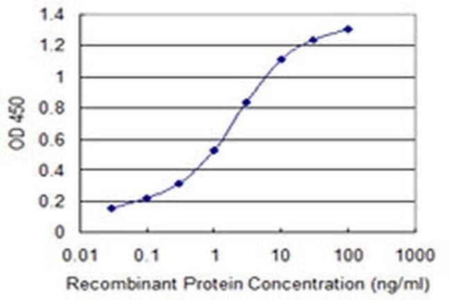 TIMM10B Mouse anti-Human, Clone: 1A11, Invitrogen 100 µg; Unconjugated