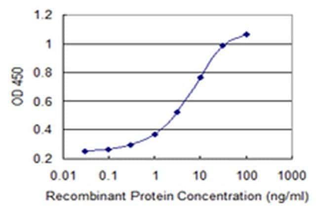 MED25 Mouse anti-Human, Clone: 7F1, Invitrogen 100 µg; Unconjugated