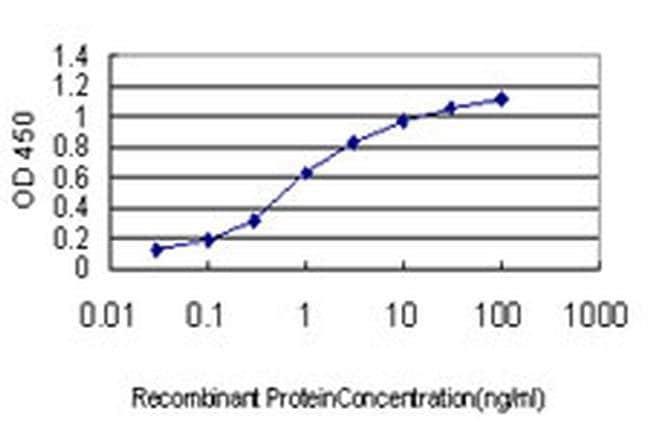 RNF220 Mouse anti-Human, Clone: 5E5, Invitrogen 100 µg; Unconjugated
