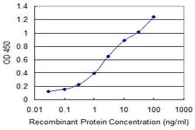 MEIS3 Mouse anti-Human, Clone: 4E12, Invitrogen 100 µg; Unconjugated