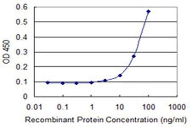 EAF1 Mouse anti-Human, Clone: 1G2, Invitrogen 100 µg; Unconjugated