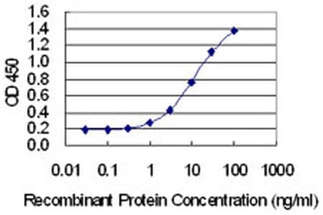 FAM122A Mouse anti-Human, Clone: 3E9, Invitrogen 100 µg; Unconjugated