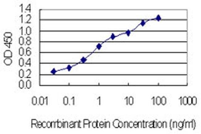CHCHD4 Mouse anti-Human, Clone: 6C9, Invitrogen 100 µg; Unconjugated